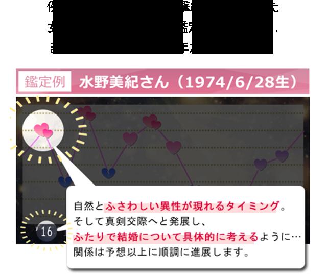 例えば女優の水野美紀さんが電撃結婚を発表した時期は「婚期の年」でした。「婚期の年」は、自然とふさわしい異性が現れるタイミング。そして真剣交際へと発展する1年です。